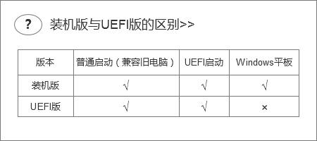 通用PE工具箱装机版与UEFI的区别